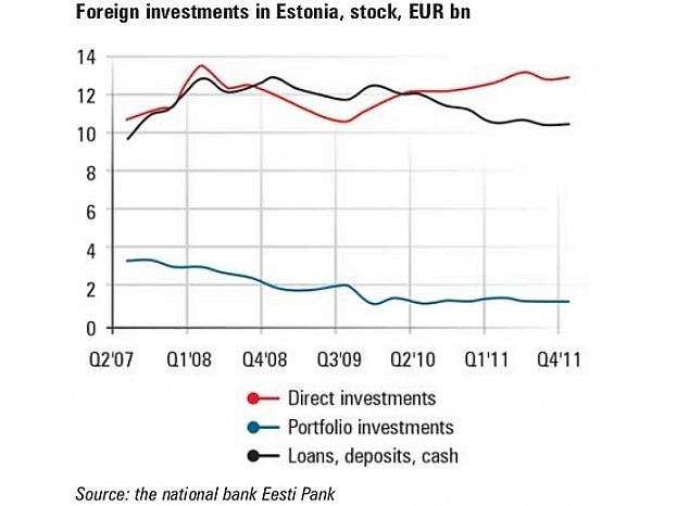 arvalstu_investicijas_igaunija_en_19_2_en_4_544x518