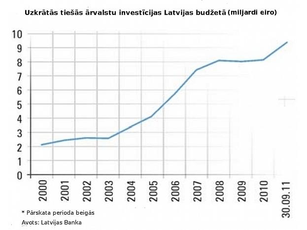 arvalstu_investiciju_vide_latvija_en_16_1_lv_1_777x615